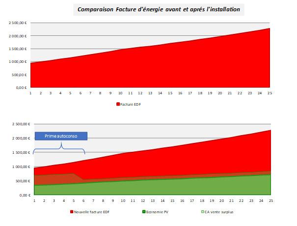 Etude d'ohe de la comparaison de facture energie avant et apres installation de panneaux solaire